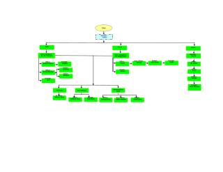 Store, maintanence,ICT, Accounts- Organogram.xls