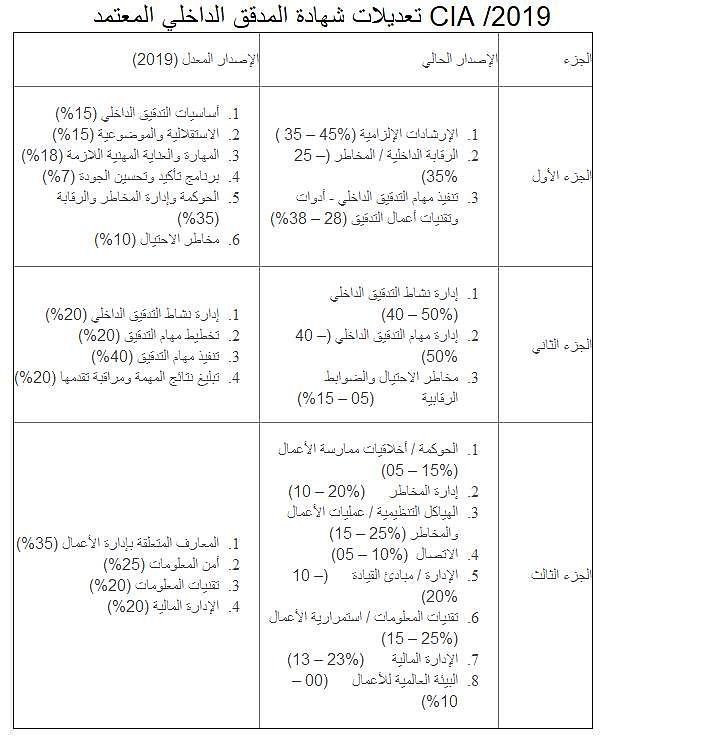 التغييرات التي تمت على امتحان شهادة المدقق الداخلي عام 2019 cia